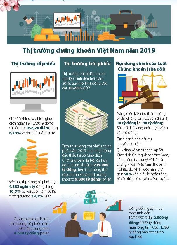 [Infographic] Cơ cấu lại thị trường chứng khoán Việt Nam - Ảnh 1