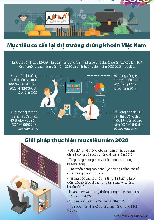 [Infographic] Cơ cấu lại thị trường chứng khoán Việt Nam - Ảnh 2