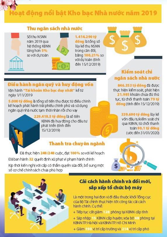 [infographic] Kho bạc Nhà nước triển khai đồng bộ 12 nhiệm vụ trọng tâm năm 2020 - Ảnh 1