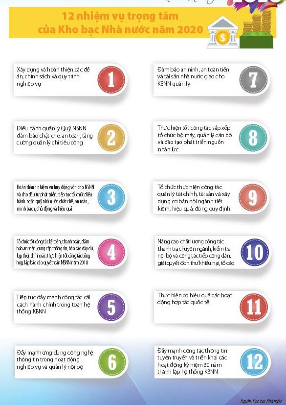 [infographic] Kho bạc Nhà nước triển khai đồng bộ 12 nhiệm vụ trọng tâm năm 2020 - Ảnh 2