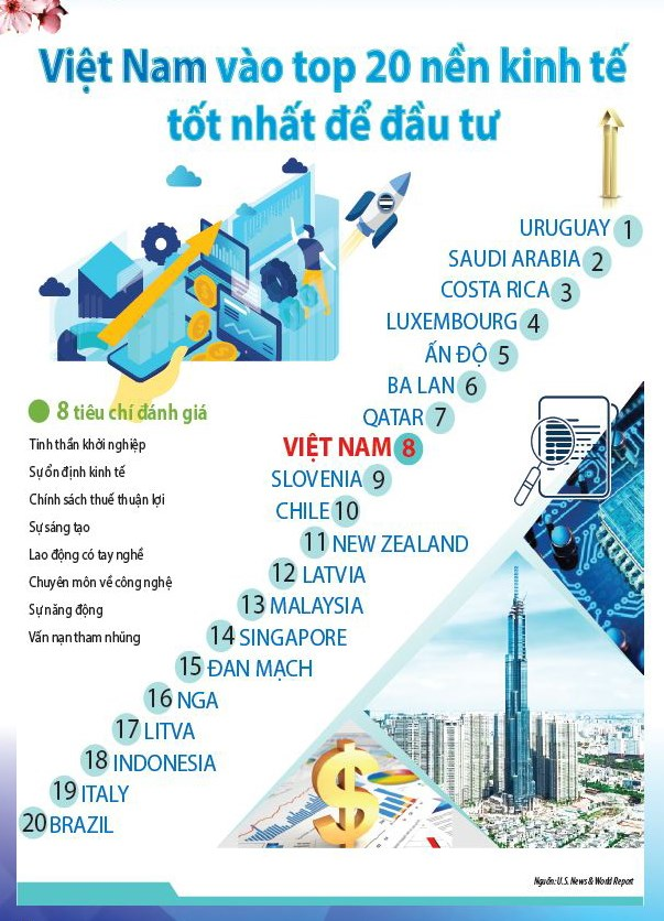 [Infographic] Năm 2019 đánh dấu kỷ lục mới của kinh tế Việt Nam - Ảnh 1