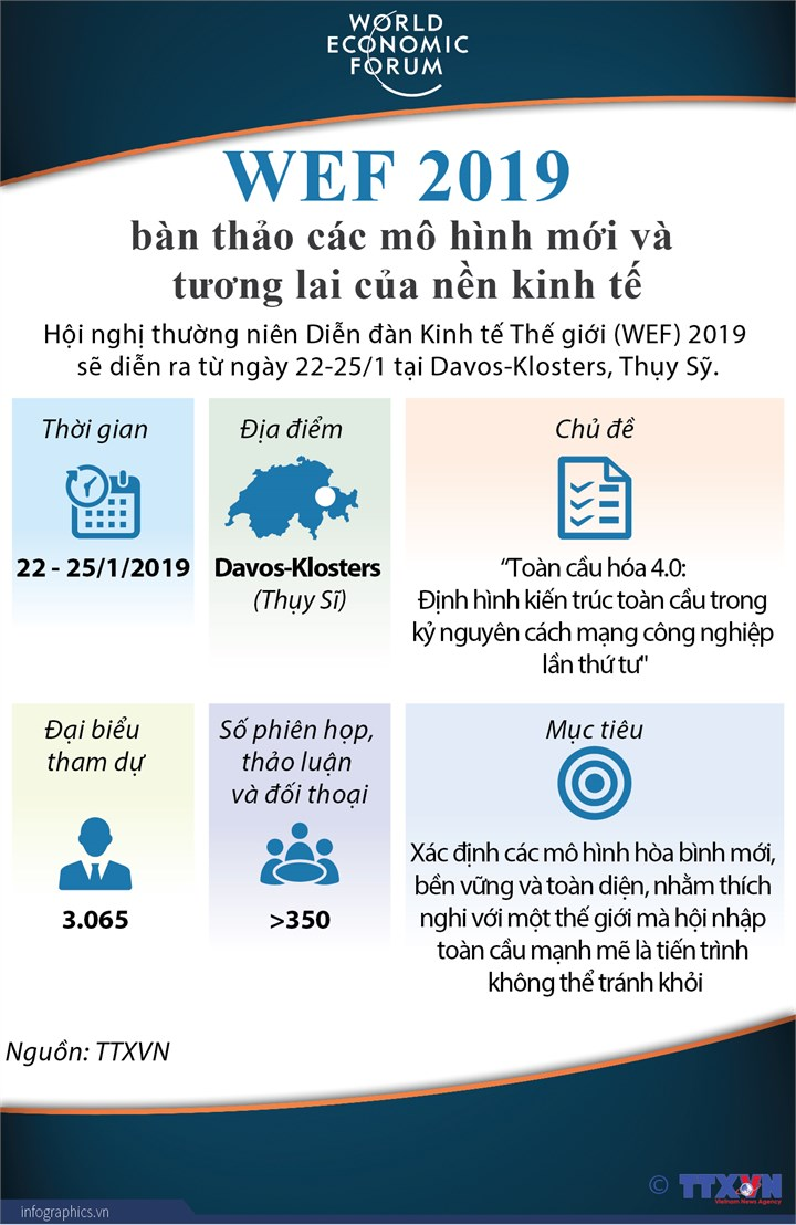 [Infographic] WEF 2019 bàn thảo các mô hình mới và tương lai của nền kinh tế - Ảnh 1