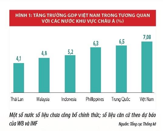 """Kinh tế Việt Nam năm 2018: """"Bứt tốc thần kỳ"""" - Ảnh 1"""
