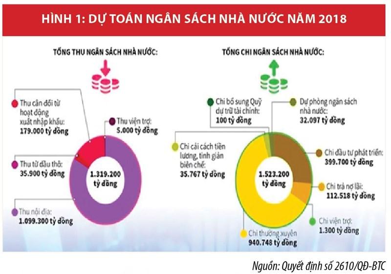 Cơ cấu chi ngân sách nhà nước và những vấn đề đặt ra trong phát triển kinh tế nhanh, bền vững - Ảnh 1