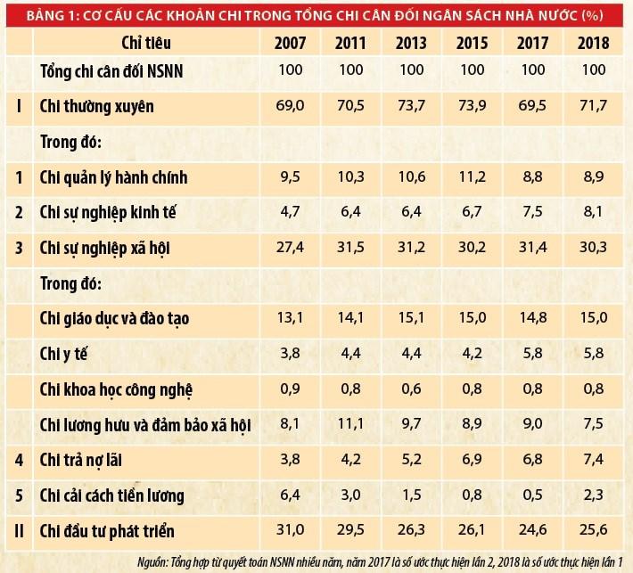 Cơ cấu chi ngân sách nhà nước và những vấn đề đặt ra trong phát triển kinh tế nhanh, bền vững - Ảnh 2