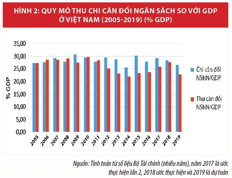 Cơ cấu chi ngân sách nhà nước và những vấn đề đặt ra trong phát triển kinh tế nhanh, bền vững - Ảnh 3