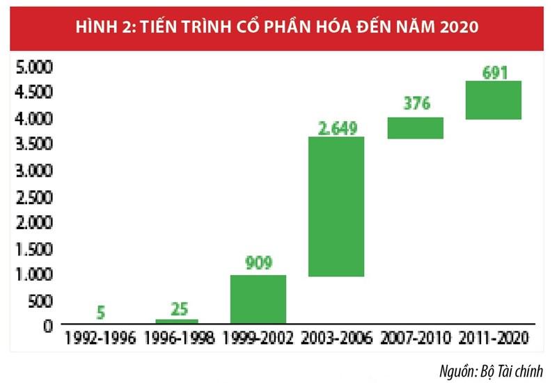 Cổ phần hóa và thoái vốn nhà nước tại doanh nghiệp: Xu hướng mới, động lực mới - Ảnh 2