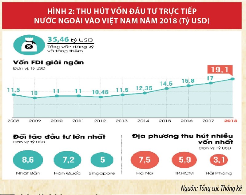 """Kinh tế Việt Nam năm 2018: """"Bứt tốc thần kỳ"""" - Ảnh 2"""