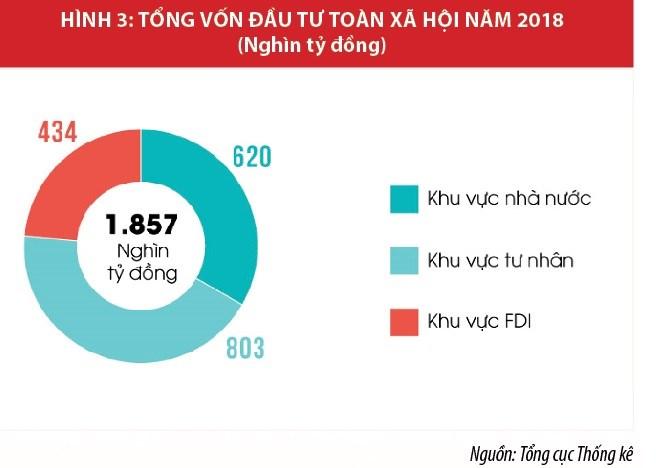 """Kinh tế Việt Nam năm 2018: """"Bứt tốc thần kỳ"""" - Ảnh 3"""