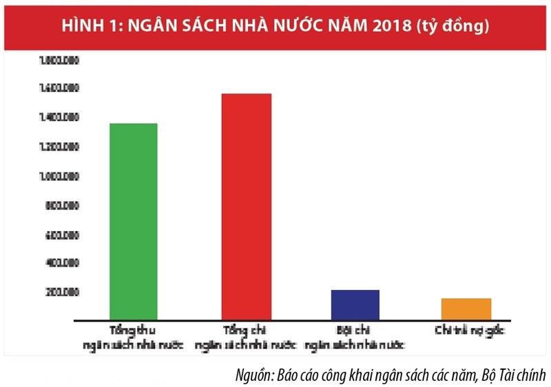 Dấu ấn nổi bật trong chính sách tài khóa và điều hành tài chính - ngân sách năm 2018   - Ảnh 1