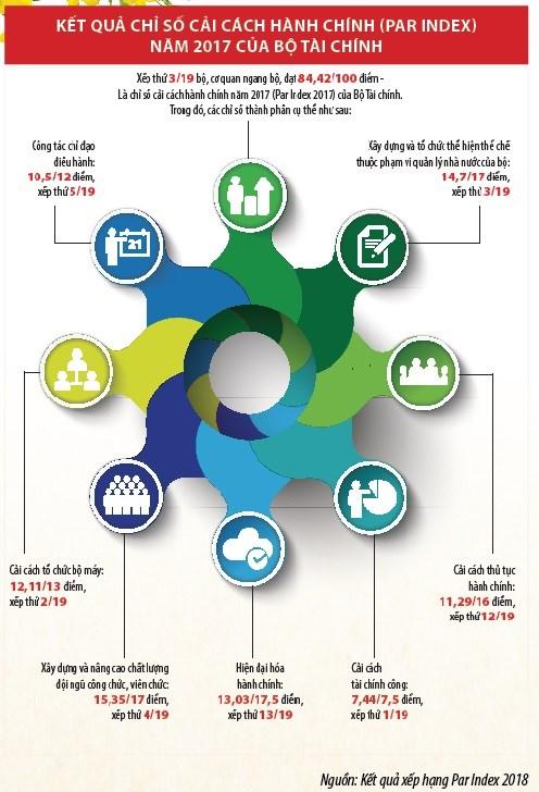 Những bước tiến mới về cải cách hành chính của ngành Tài chính - Ảnh 1