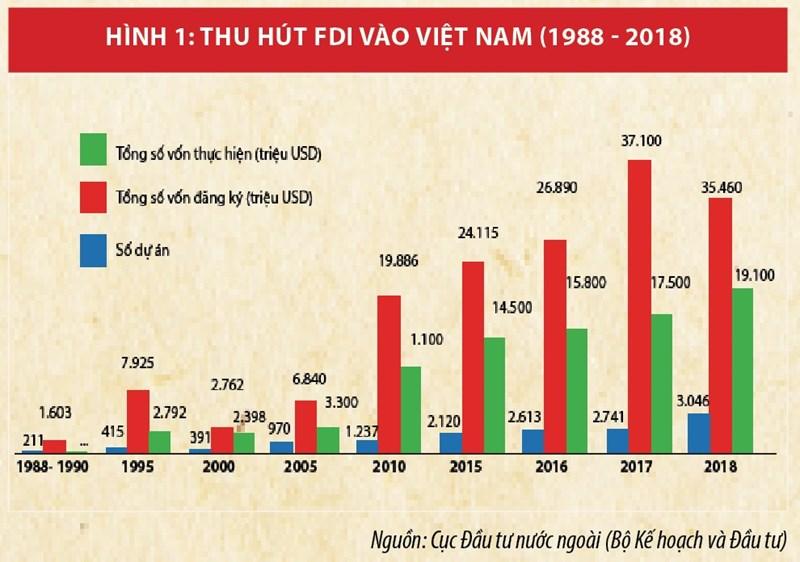Chiến lược thu hút FDI:  Tạo bước đột phá trong kỷ nguyên số - Ảnh 1