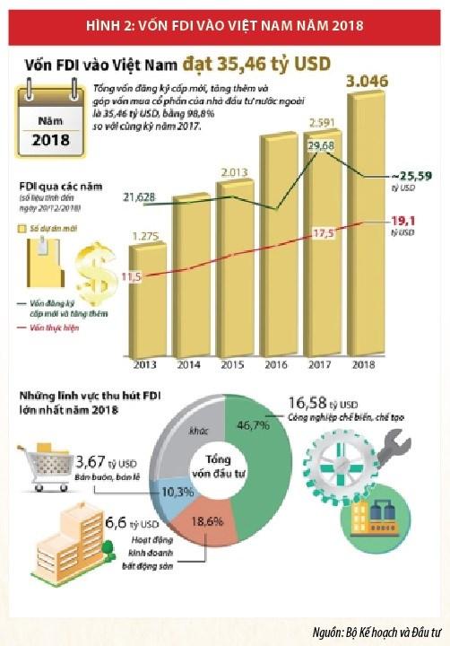Chiến lược thu hút FDI:  Tạo bước đột phá trong kỷ nguyên số - Ảnh 2