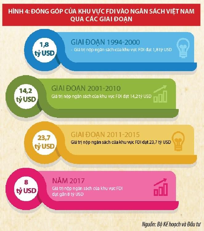 Chiến lược thu hút FDI:  Tạo bước đột phá trong kỷ nguyên số - Ảnh 4