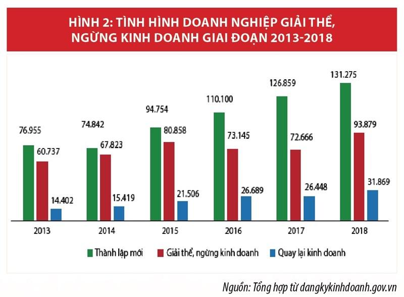Phát triển doanh nghiệp bền vững  gắn với phát triển tổng thể nền kinh tế Việt Nam - Ảnh 2