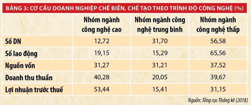 Phát triển doanh nghiệp bền vững  gắn với phát triển tổng thể nền kinh tế Việt Nam - Ảnh 3