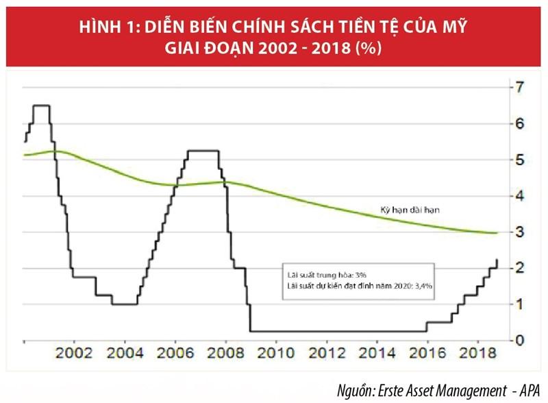 Xung đột chính sách tiền tệ thế giới  và hàm ý chính sách cho Việt Nam - Ảnh 1