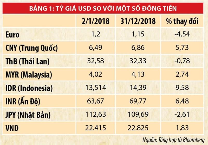 Xung đột chính sách tiền tệ thế giới  và hàm ý chính sách cho Việt Nam - Ảnh 2