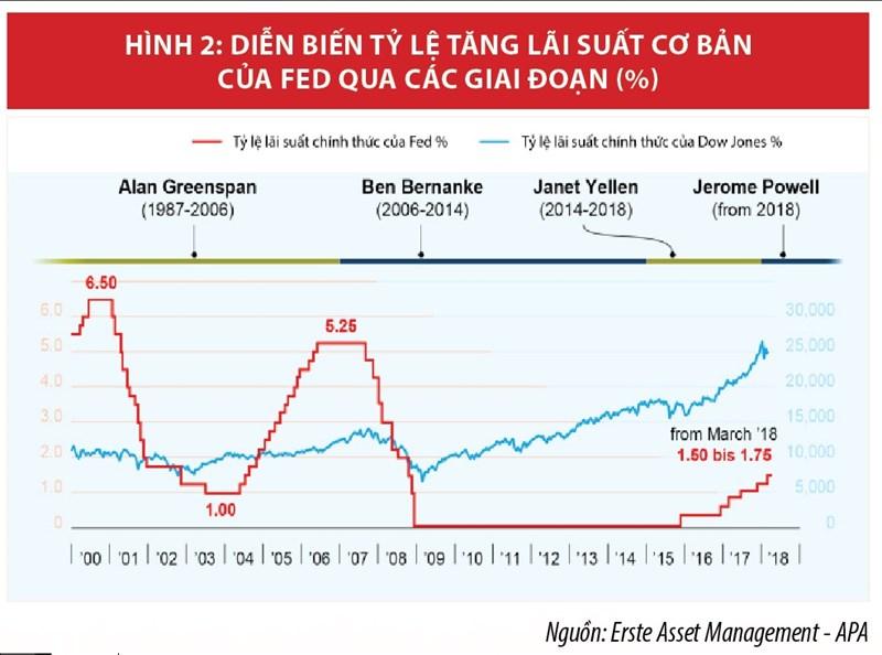 Xung đột chính sách tiền tệ thế giới  và hàm ý chính sách cho Việt Nam - Ảnh 3