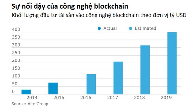 Công nghệ blockchain với ngành Kế toán – Kiểm toán  - Ảnh 1