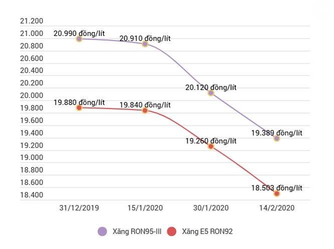 Xăng RON95-III giảm xuống còn 19.380 đồng mỗi lít - Ảnh 1