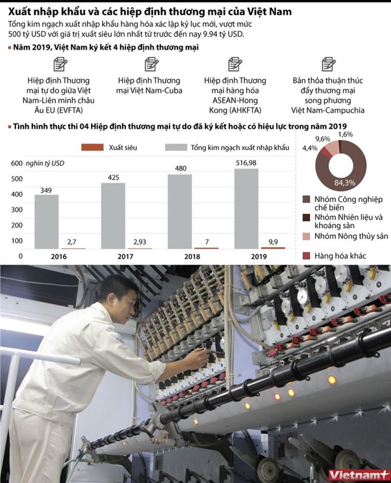 [Infographics] Xuất nhập khẩu và các hiệp định thương mại của Việt Nam - Ảnh 1
