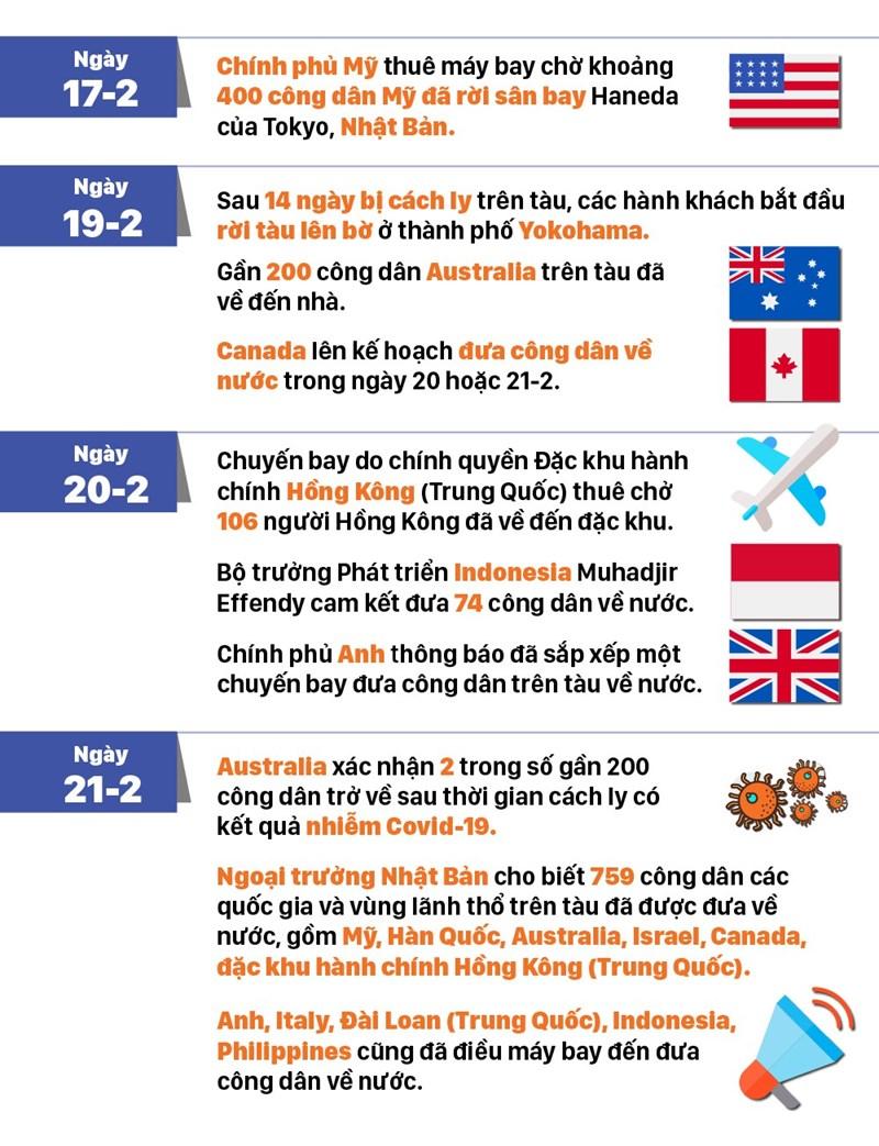 """[Infographic] Từ tàu du lịch hạng sang, Diamond Princess trở thành """"ổ dịch"""" Covid-19 - Ảnh 5"""
