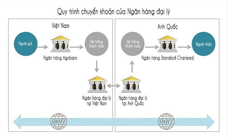 Ví dụ về mô hình chuyển khoản tại ngân hàng đại lý