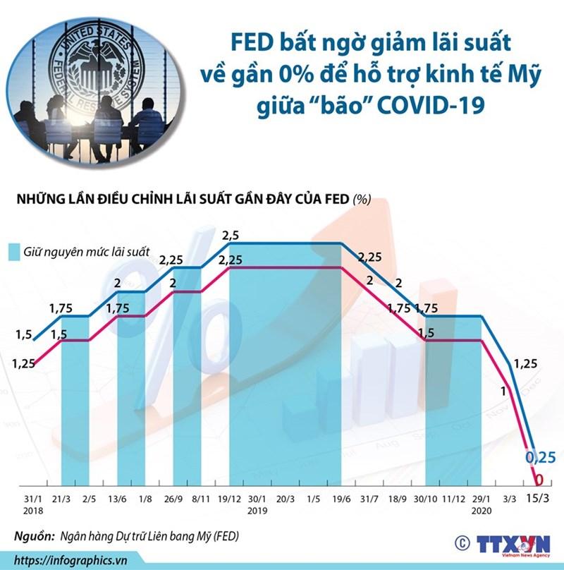 Ngân hàng Dự trữ Liên bang Mỹ (Fed) thông báo cắt giảm lãi suất lần thứ 2 trong vòng chưa đầy 2 tuần nhằm giúp thúc đẩy nền kinh tế Mỹ trong bối cảnh dịch bệnh COVID-19 lây lan trên toàn nước Mỹ.