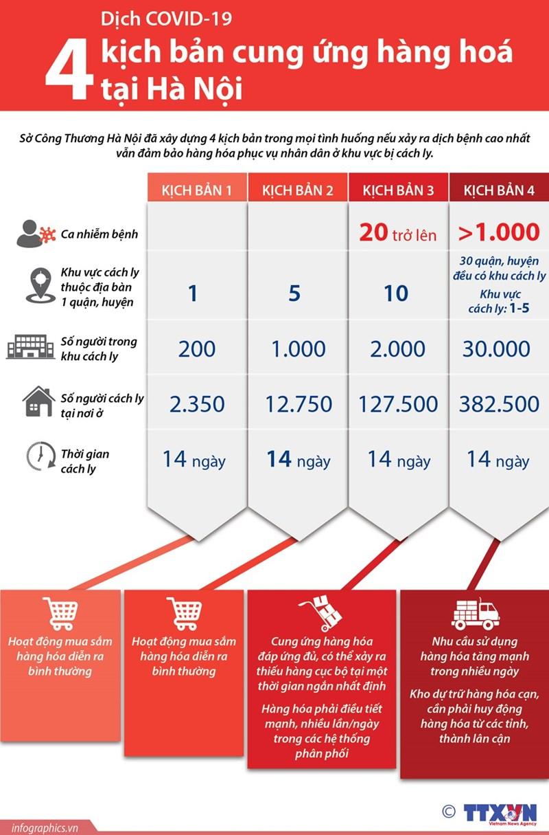 [Infographics] Dịch COVID-19: Bốn kịch bản cung ứng hàng hoá tại Hà Nội - Ảnh 1