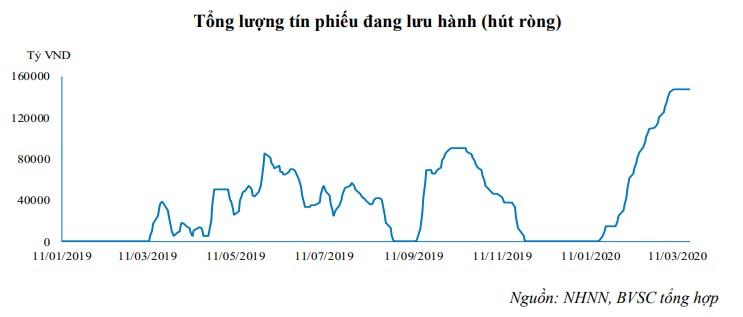 Kể từ đầu năm, NHNN đã liên tục phát hành tổng hơn 147.000 tỉ đồng tín phiếu để hút ròng tiền về. (Nguồn: BVSC)