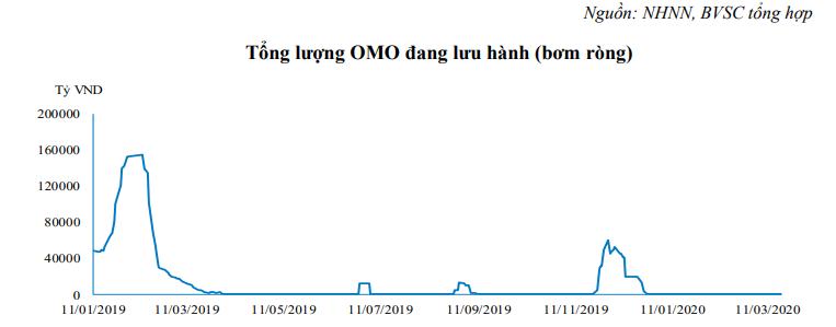 NHNN gần như như không bơm tiền qua kênh OMO kể từ đầu năm tới nay. (Nguồn: BVSC)