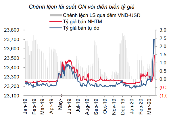 Nguồn: SSI Research