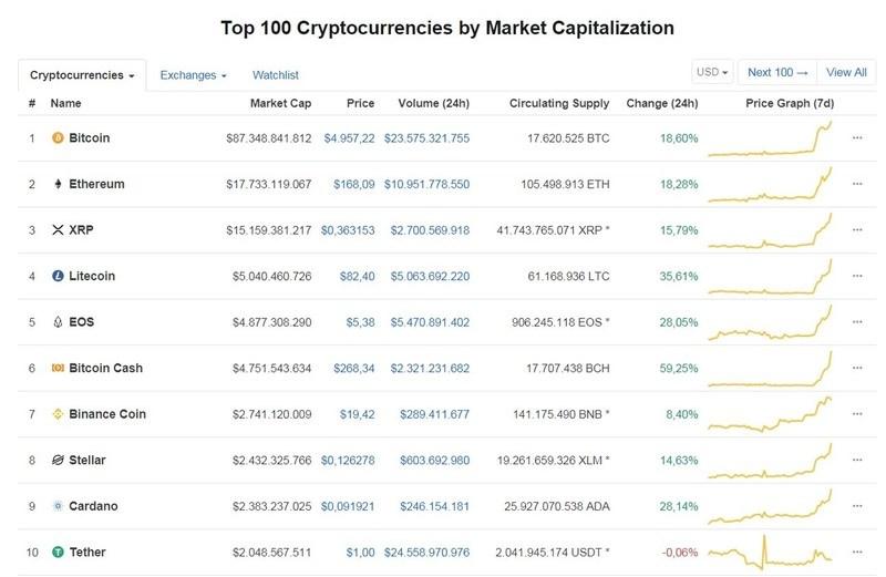 Ghi nhận vào thời điểm 10h30 trên Coinmaketcap, Bitcoin giao dịch ở mức 4.957,22 USD, tăng 18,60% so với 24 giờ trước, tổng giá trị giao dịch đạt 23,575 tỷ USD. Vốn hóa đạt 87,348 tỷ USD.