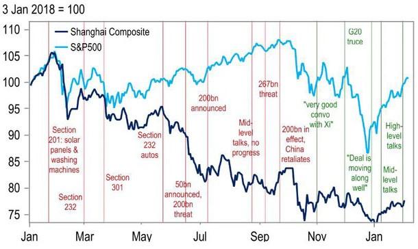 Diễn biến chỉ số Shanghai Composite và S&P 500. Nguồn: Citigroup.
