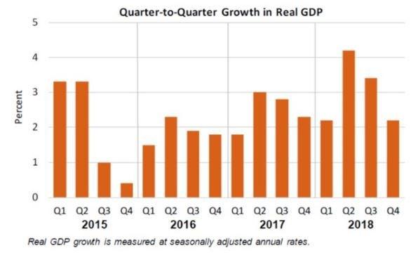 Tăng trưởng GDP hàng quí của Mỹ. Nguồn: CNBC.
