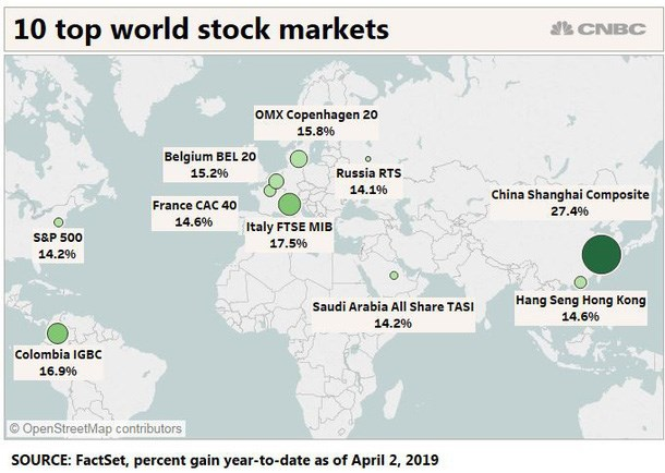 Top 10 thị trường chứng khoán tăng trưởng mạnh nhất từ đầu năm đến ngày 2/4/2019. Nguồn: FactSet, CNBC.