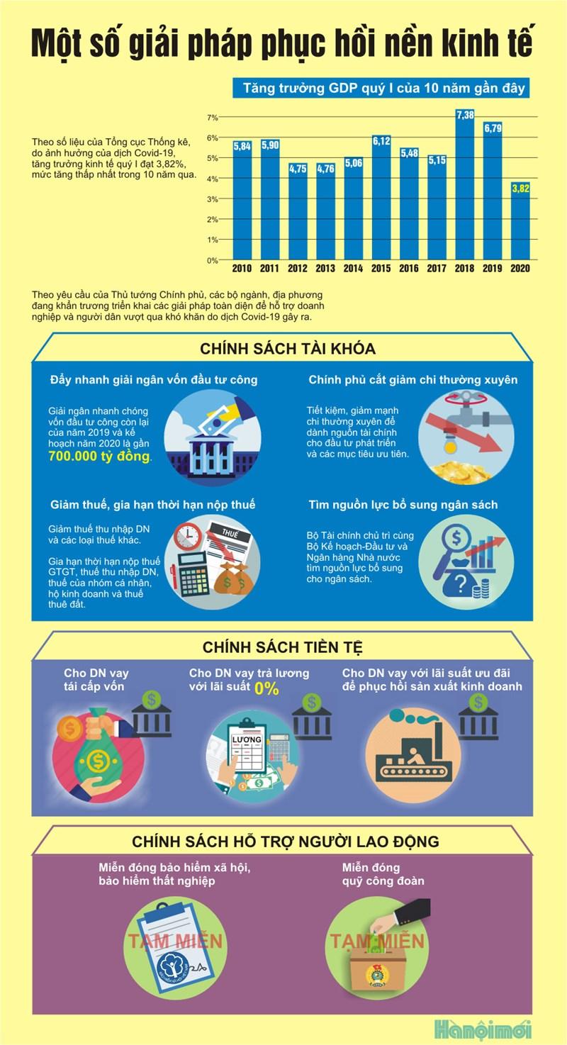 [Infographics] Một số giải pháp phục hồi nền kinh tế - Ảnh 1