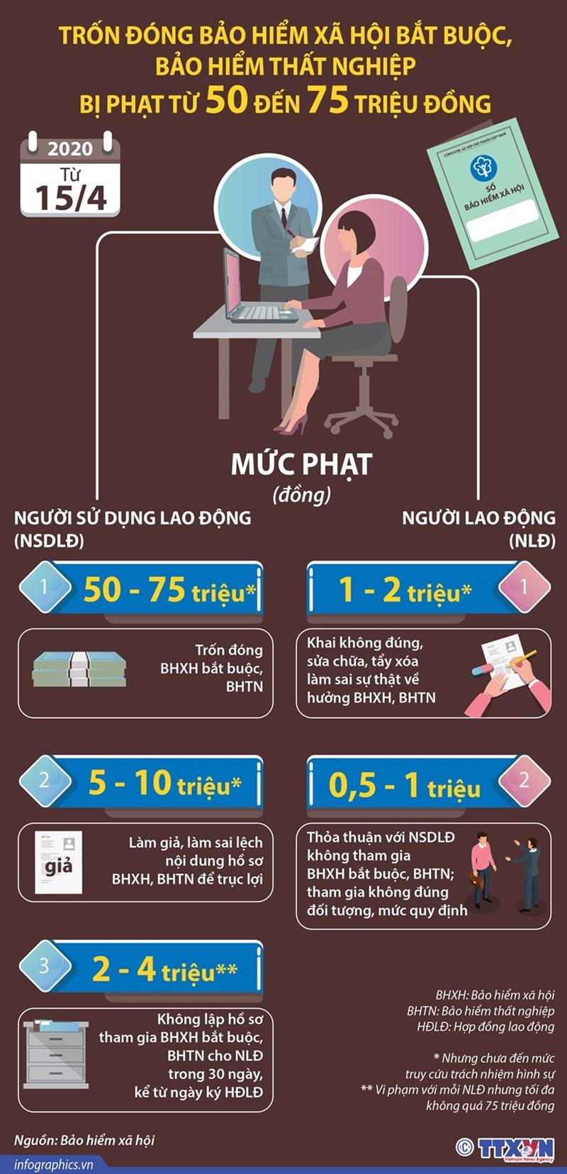 [Infographics] Mức phạt khi trốn đóng bảo hiểm xã hội bắt buộc - Ảnh 1