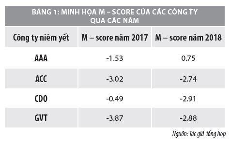Ứng dụng mô hình Beneish xác định gian lận báo cáo tài chính tại các công ty niêm yết ở Việt Nam - Ảnh 3