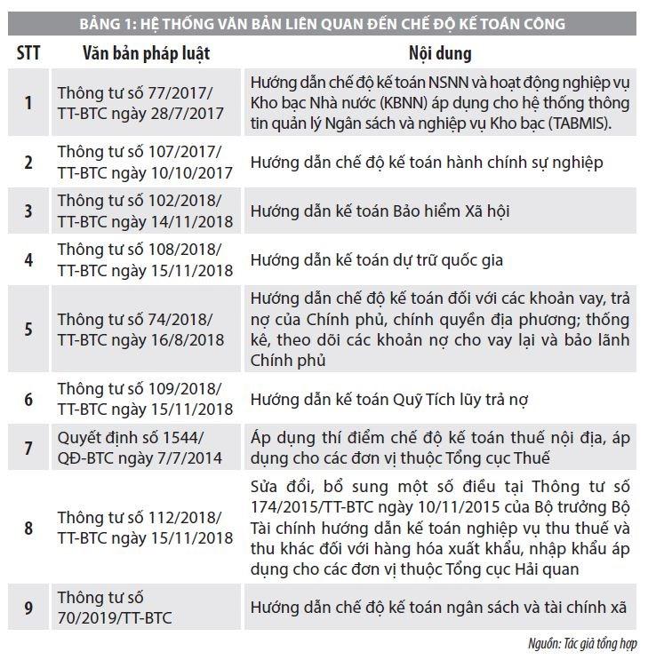 Chế độ kế toán trong lĩnh vực công tại Việt Nam và yêu cầu xây dựng hệ thống chuẩn mực kế toán công - Ảnh 1