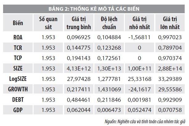 Tín dụng thương mại và hiệu quả hoạt động của các công ty niêm yết ở Việt Nam - Ảnh 2