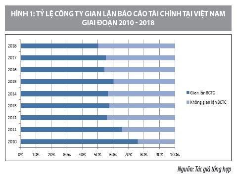 Ứng dụng mô hình Beneish xác định gian lận báo cáo tài chính tại các công ty niêm yết ở Việt Nam - Ảnh 1