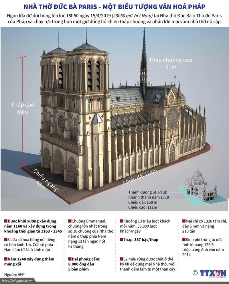 [Infographics] Nhà thờ Đức Bà Paris - một biểu tượng văn hóa Pháp - Ảnh 1