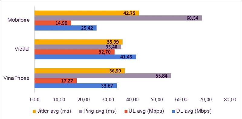 Kết quả thống kê chất lượng truy cập Internet của các mạng di động quý I/2020.