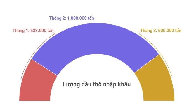 Lượng nhập khẩu dầu thô của Việt Nam trong quý I.