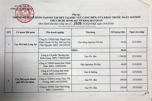 Từ 0 giờ ngày 25/4/2020, mở đăng ký tờ khai xuất khẩu gạo tồn tại cảng  - Ảnh 1
