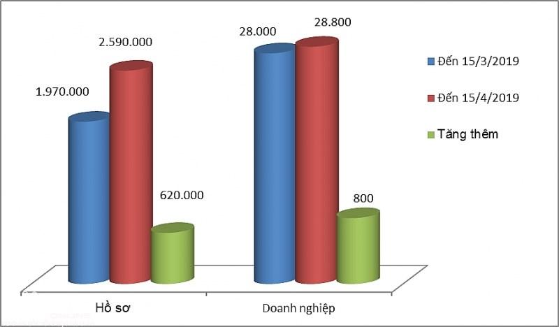 Kết quả thực hiện NSW có nhiều thay đổi chỉ trong 1 tháng qua. Biểu đồ: T.Bình.