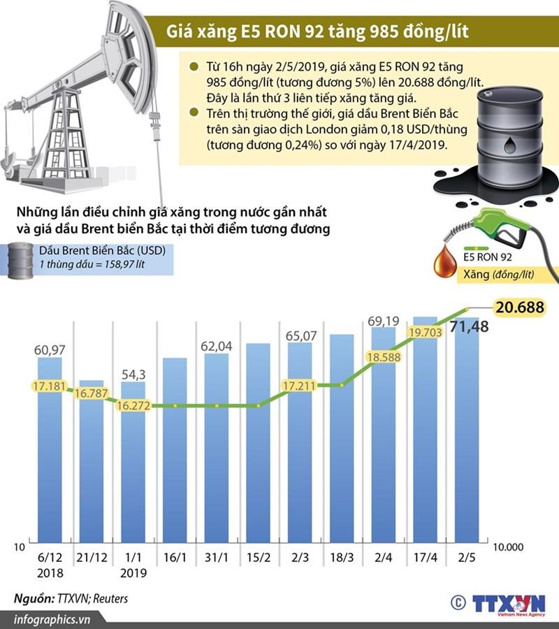 [Infographics] Những lần điều chỉnh giá xăng trong nước gần nhất - Ảnh 1