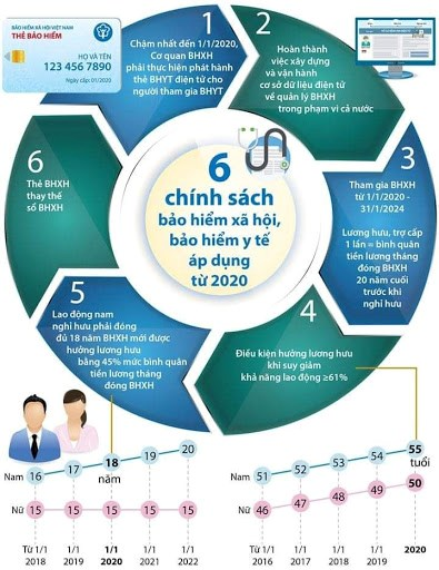 6 chính sách BHXH và BHYT áp dụng từ 2020.